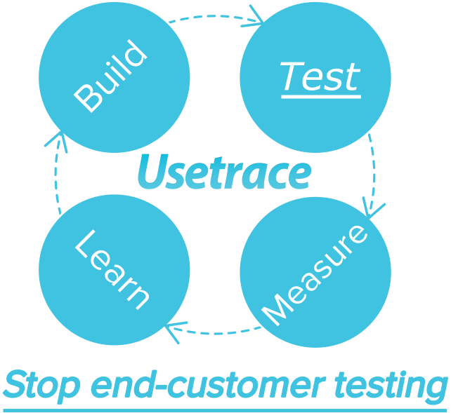 Build-test-measure-learn loop